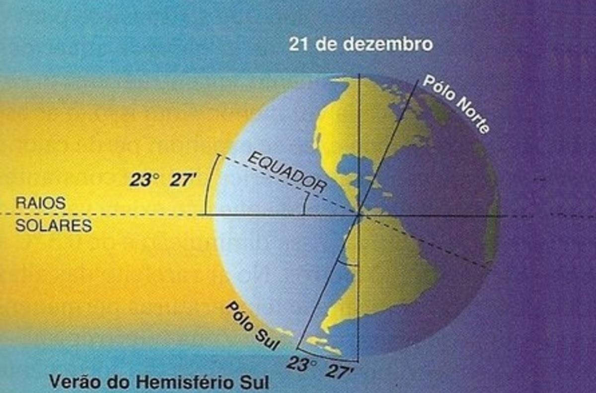 21 de Dezembro – Acontecimentos do Dia