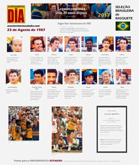 23 de Agosto — 1987 - O basquete masculino do Brasil sagrou-se campeão dos Jogos Pan-Americanos de Indianapólis-1987.