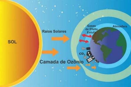 16 de Setembro – 1987 – Assinado o Protocolo de Montreal - ONU declara data como Dia Internacional para a Preservação da Camada de Ozônio.