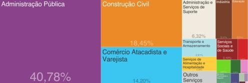 2 de Outubro - Atividades econômicas em 2012 — Porto Velho (RO) — 103 Anos em 2017.